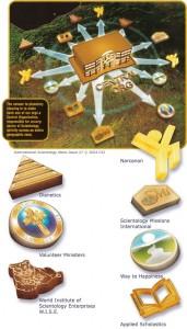 International Scientology News (Scientology Fronts)